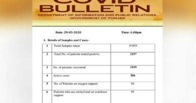 24 घंटे में पंजाब में फूटे 39 कोरोना बम, 2197 कुल केस, जानें सभी जिलों की पूरी डिटेल; पढ़ें List