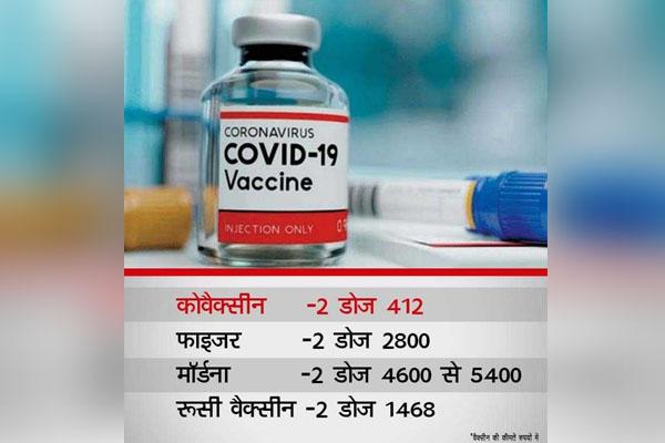 कितने दिन में प्रभावी होगी Corona Vaccine और क्या होगी कीमत, जानें सिर्फ एक Click में